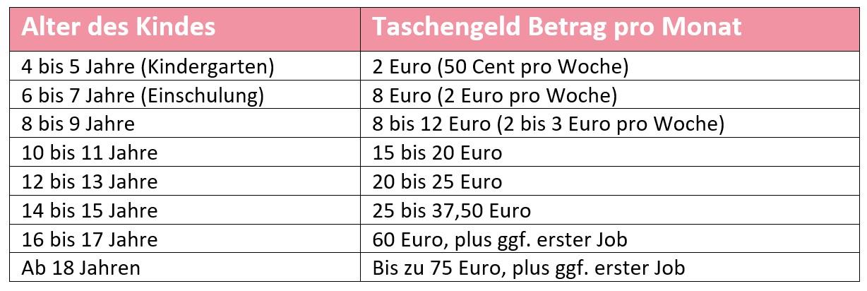 Taschengeld Tabelle zum Ausdrucken: Welches Alter wie viel Geld