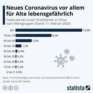 Die Statistik zeigt deutlich, dass der Coronavirus bei Kindern keine allzu bedrohlichen Folgen hat.