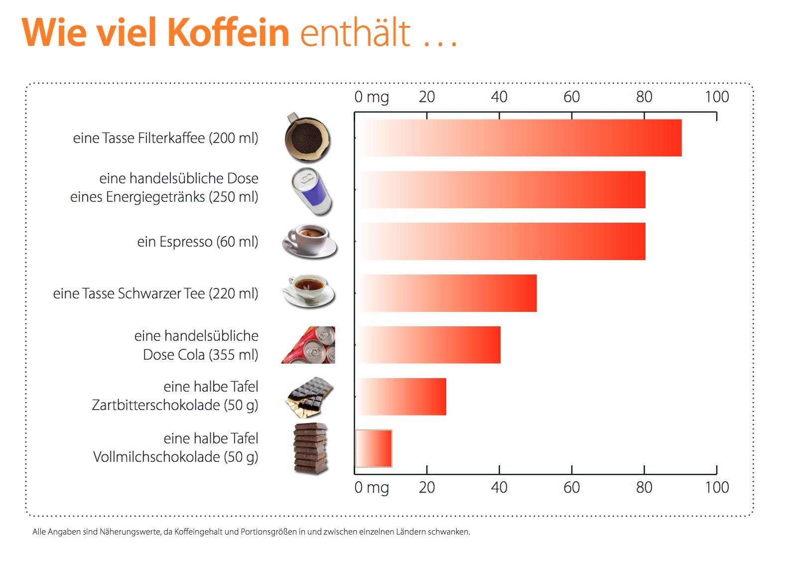 Koffeingehalt in Lebensmitteln