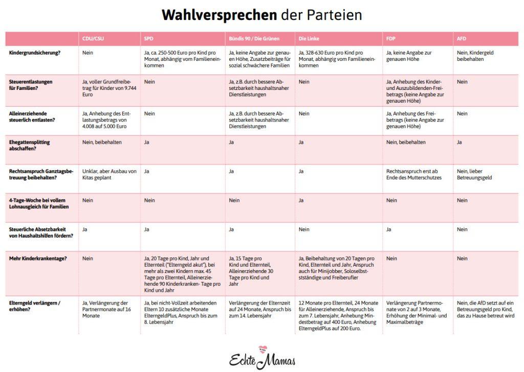 Wahlversprechen der Parteien im Bereich Familienpolitik zur BTW 2021